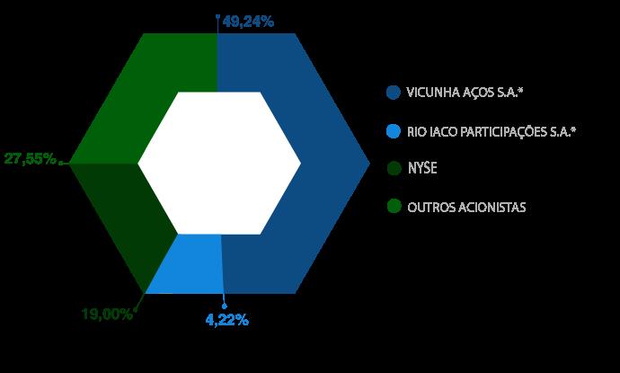 gráfico composição acionária